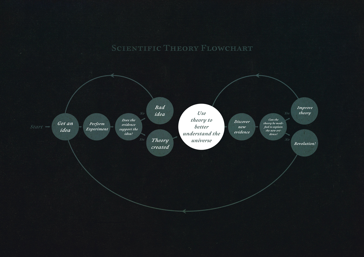 Scientific-Theory-Flowchart